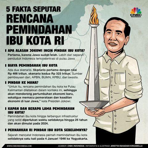5 Fakta Seputar Pemindahan Ibu Kota ke Kalimantan