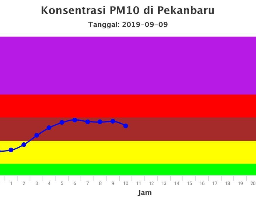 Dinas Pendidikan Provinsi Riau Keluarkan Surat Edaran Perihal Tindak Pengamanan Dampak Bahaya Asap